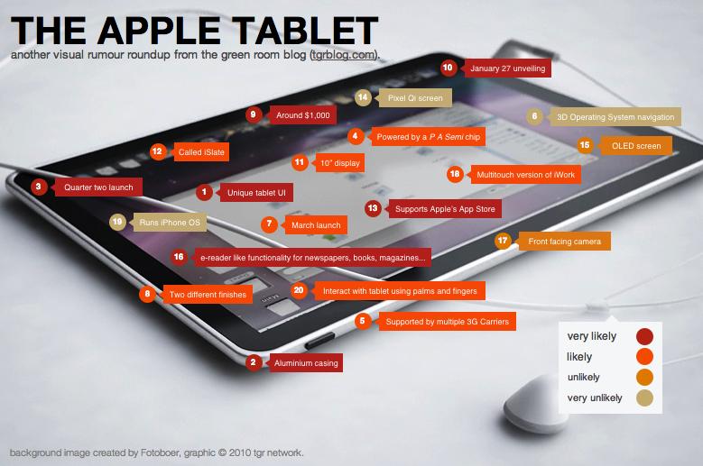 Apple iSlate : toutes les rumeurs de la tablette tactile sur une image