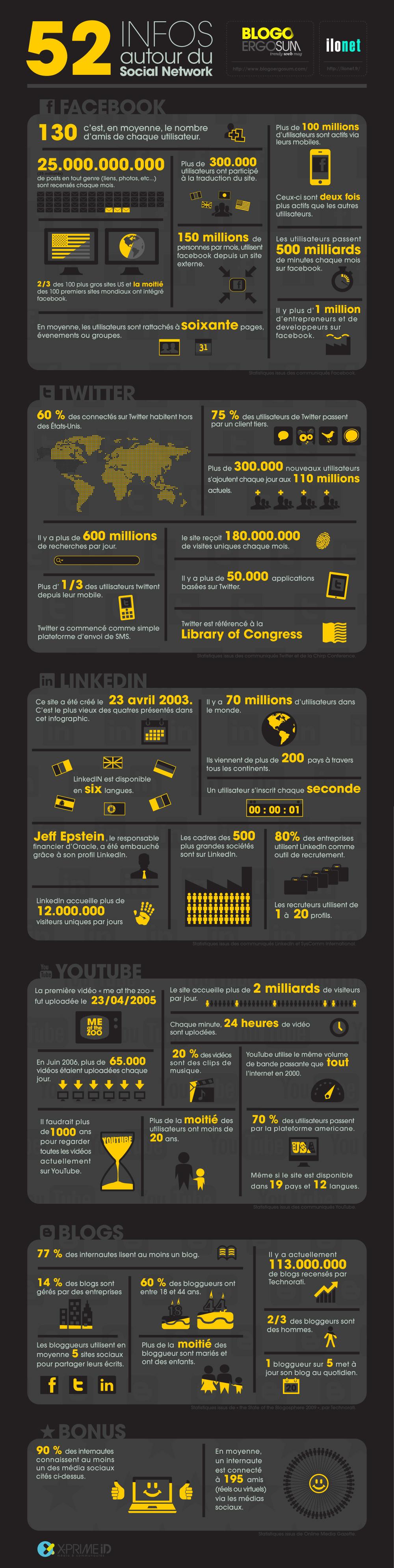 Las redes sociales en números, 52 datos interesantes