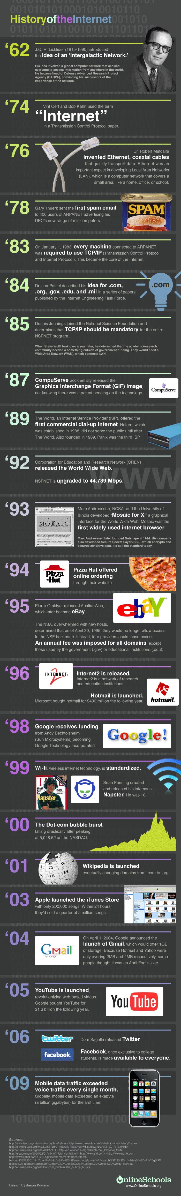 Infographie : l'histoire d'internet en une image