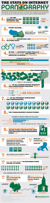 Infographie : la pornographie sur internet