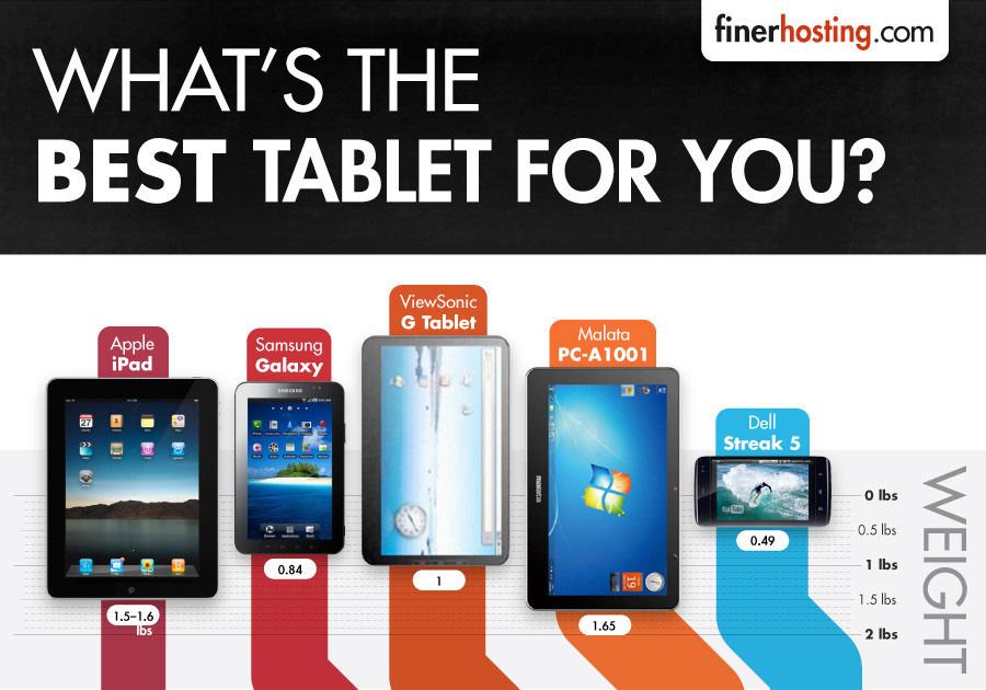 Infographie quelle est la meilleure tablette tactile - Quelle est la meilleure tablette ...