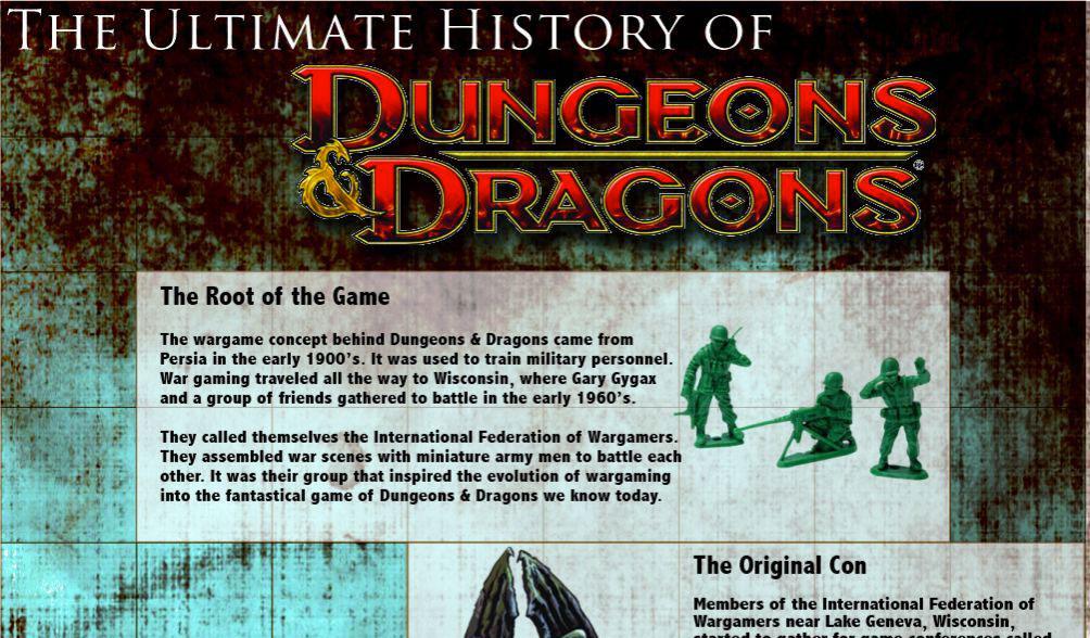 Infographie : toute l'histoire de Dungeons & Dragons
