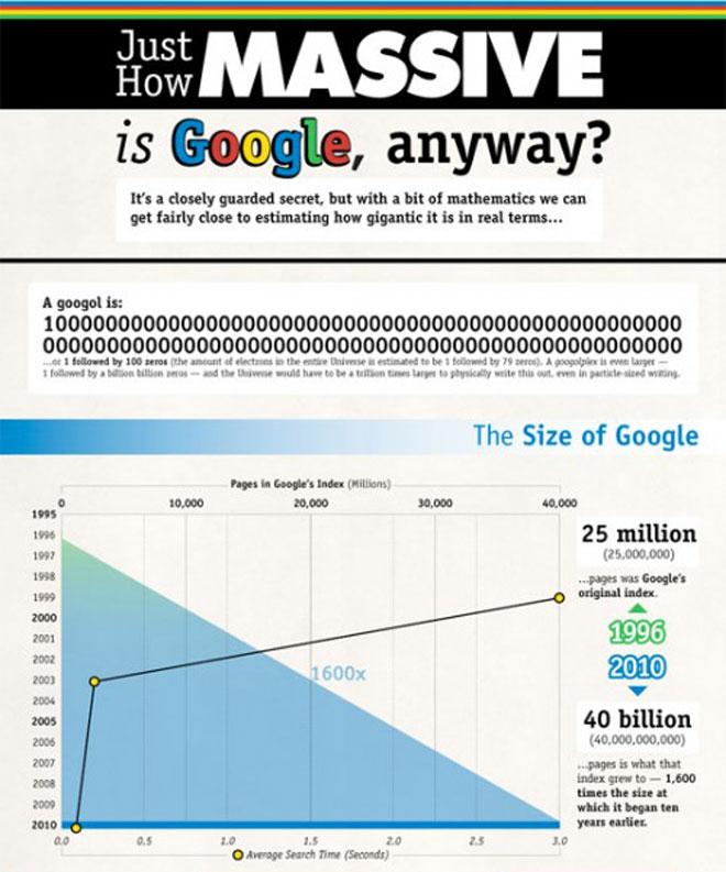 Infographie : Google aujourd'hui