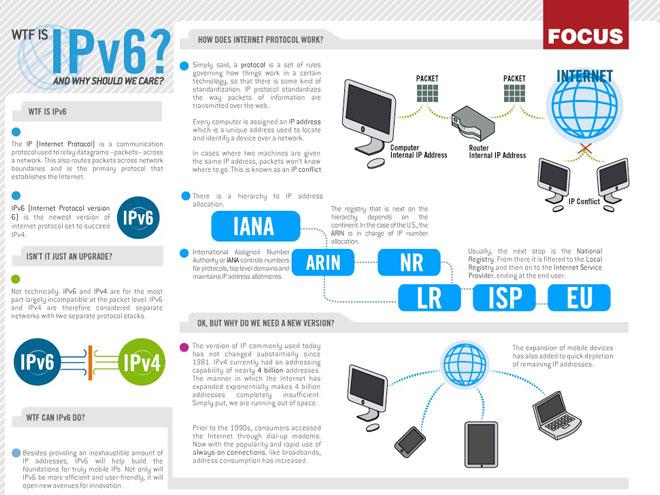 Infographie : tout sur l'IPV6