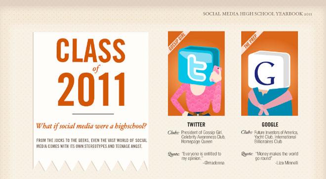Infographie : et si les grands noms du web étaient sur les bancs de l'école ?