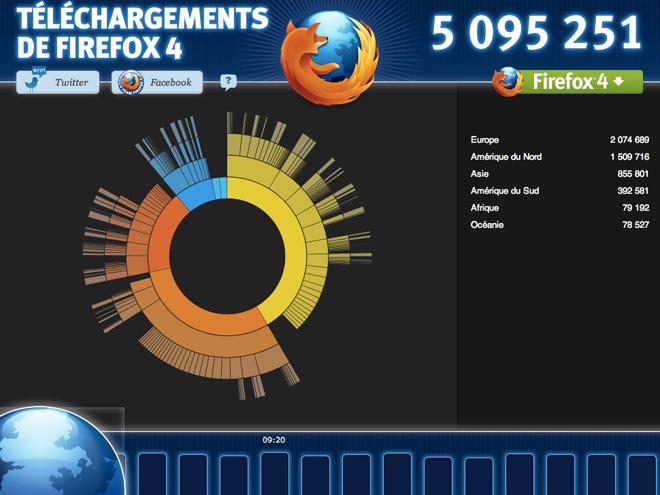 Firefox 4.0 : 5 millions de téléchargements en 24 heures