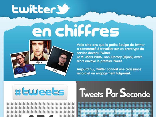 Infographie : les 5 ans de Twitter