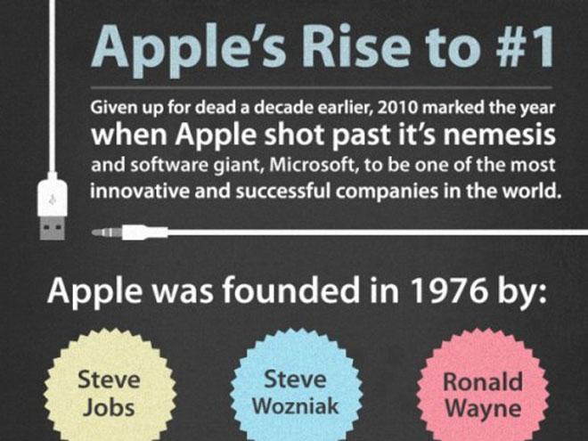 Infographie : l'histoire d'Apple en une image