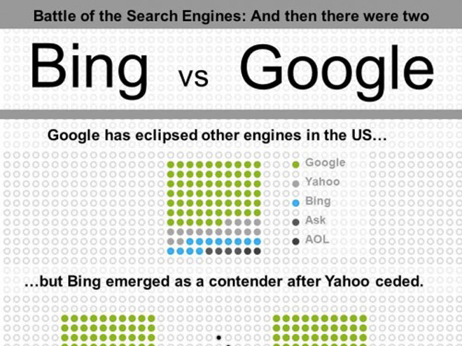 Infographie : Bing vs Google
