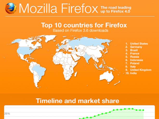 Infographie : l'histoire de Firefox en image