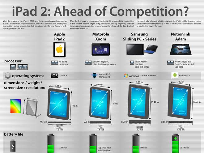 Infographie : l'iPad 2 face à ses concurrents