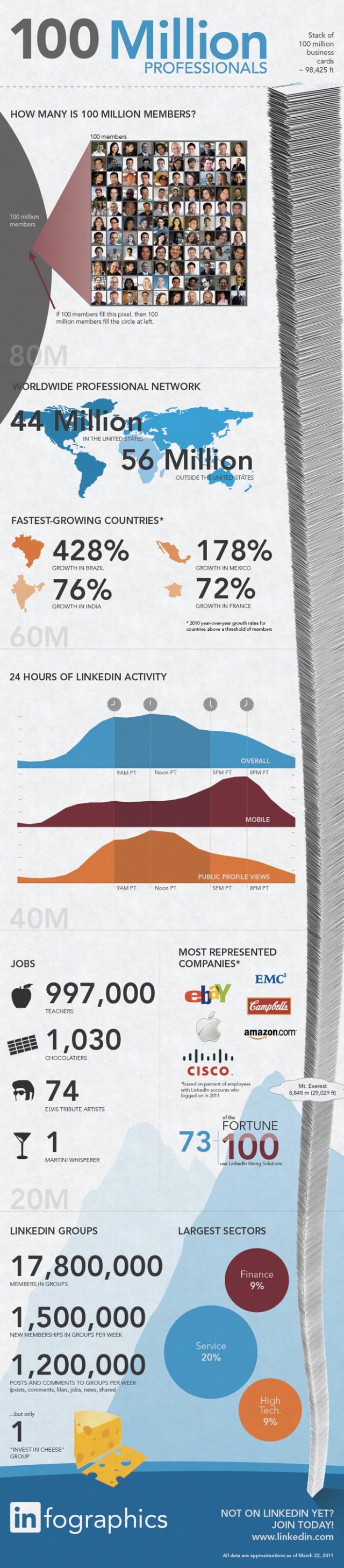 100 millones de profesionales en Linkedin