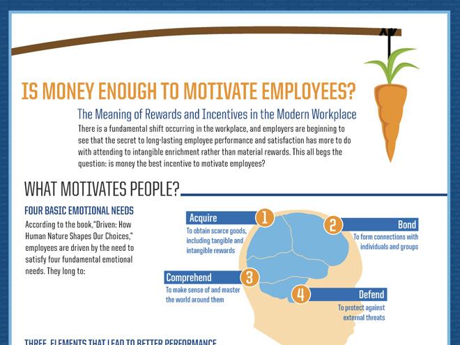 Infographie : comment motiver ses employés ?