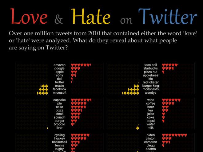 Infographie : ce qui est aimé et ce qui est détesté sur Twitter