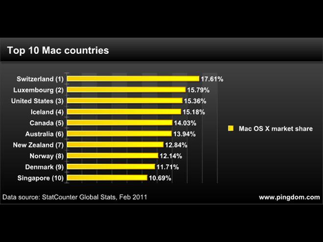 La Suisse aime beaucoup Mac OS X