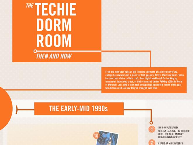 Infographie : l'évolution de nos chambres de Geeks