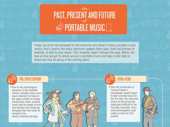 Infographie : passé, présent et futur de la musique nomade