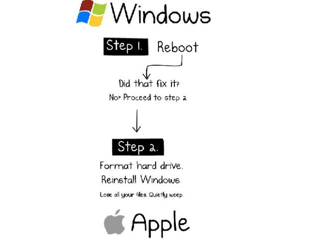 comment reparer linux