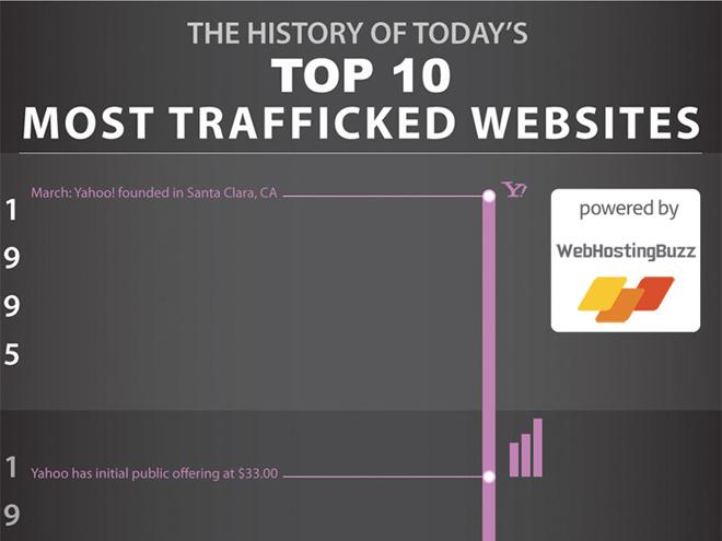 Infographie : les 10 sites les plus populaires