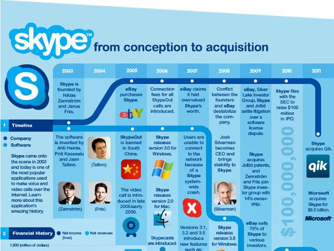 Infographie : l'histoire de Skype depuis sa création