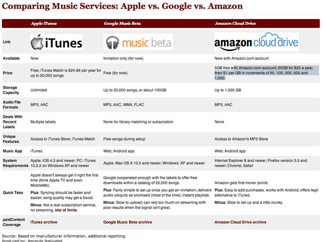 iCloud vs Google Music vs Amazon Cloud