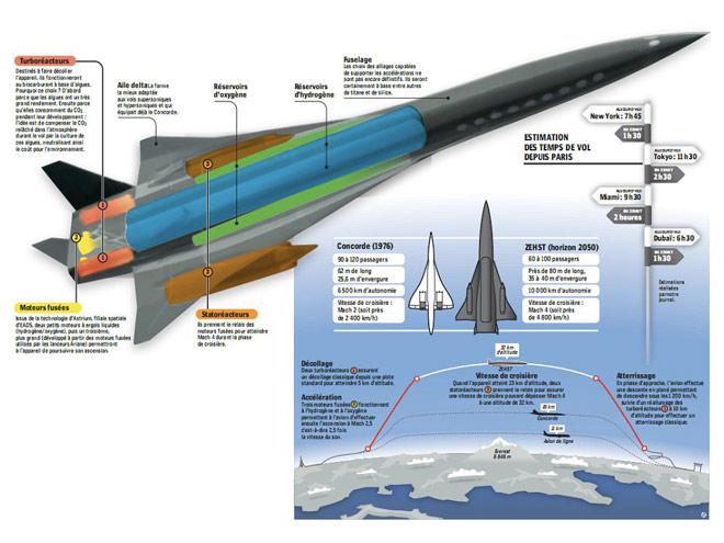 ZEHST, le successeur du Concorde de EADS !