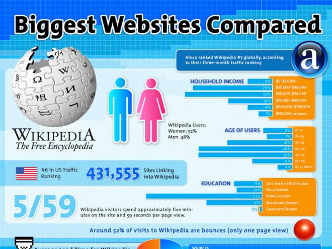 Infographie : les six plus gros sites du web sur une même image