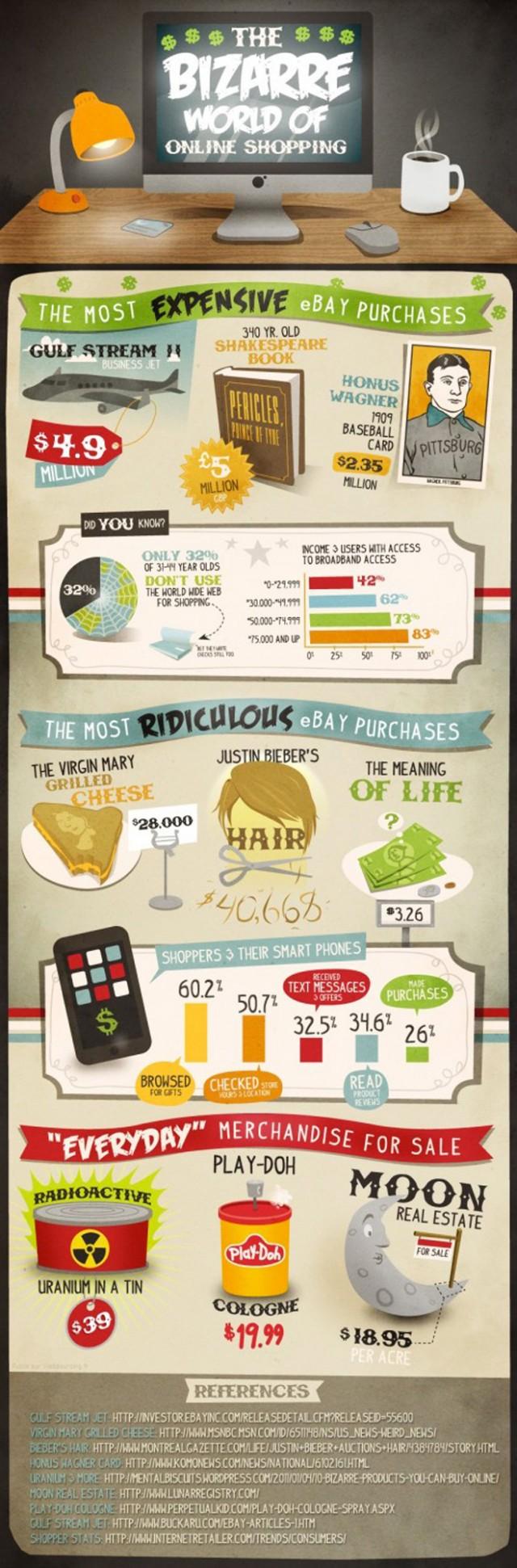 Infographie : les objets les plus bizarres achetés sur eBay