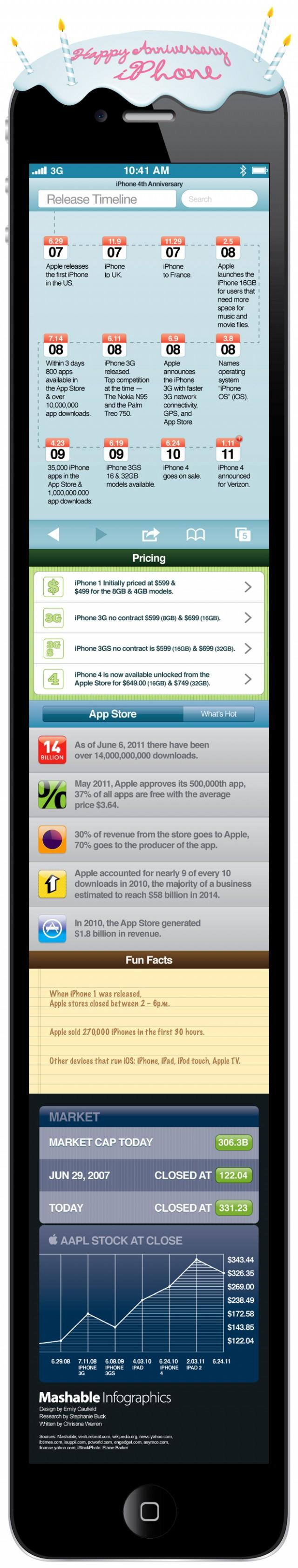 Infographie : les 4 ans de l'iPhone