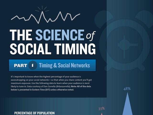 Infographie : à quelle heure poster sur Twitter et Facebook ?