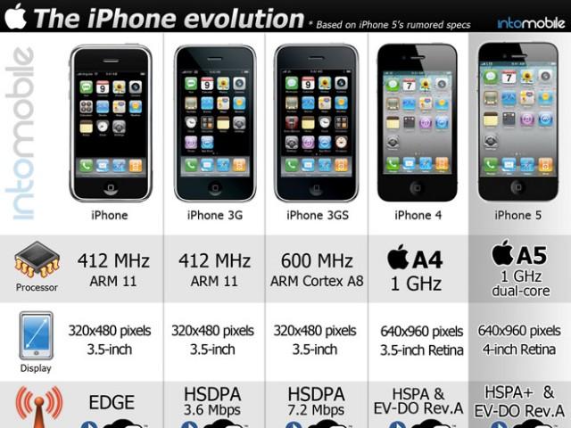 Infographie : de l'iPhone 1 à l'iPhone 5