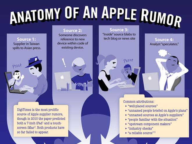 Infographie : l'anatomie d'une rumeur Apple