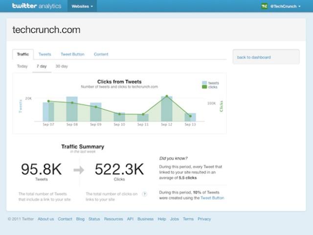 Twitter lance un outil de statistiques