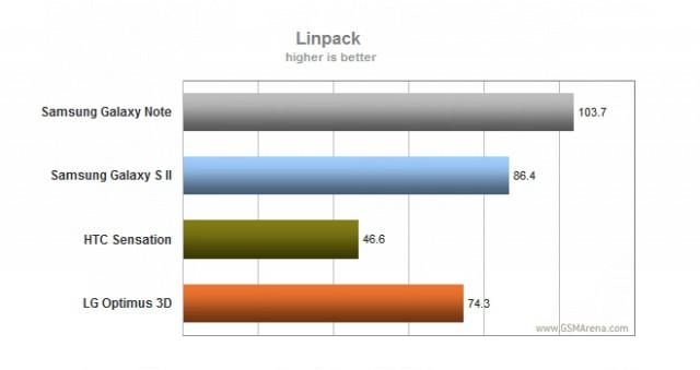 Un benchmark pour le Samsung Galaxy Note