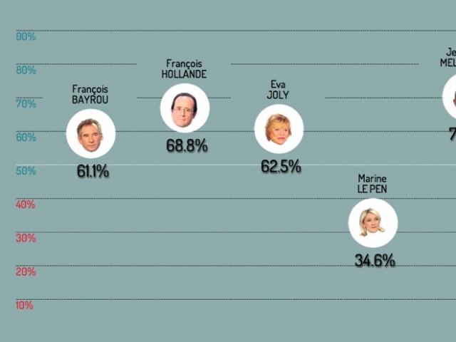 Présidentielle 2012 : savoir quels sont les candidats qui mentent le plus