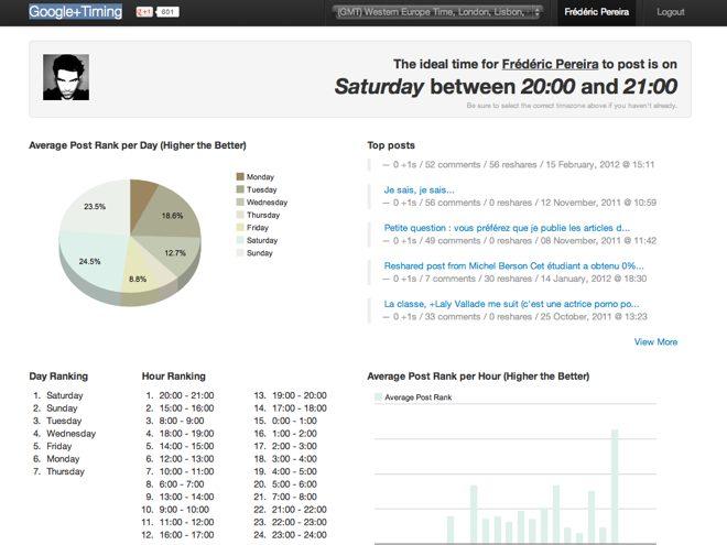 A quelle heure publier sur Google+ ?