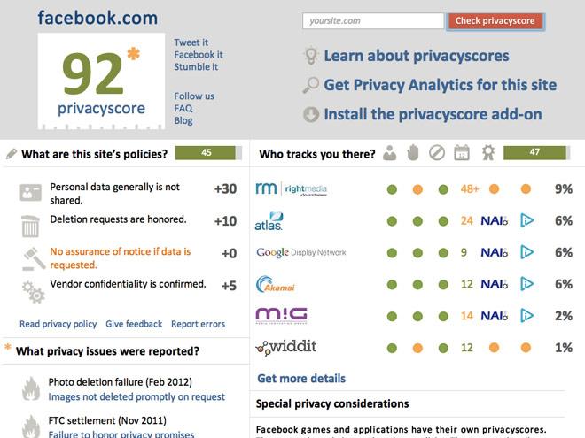 Privacy Score : vos sites préférés respectent-ils votre vie privée ?