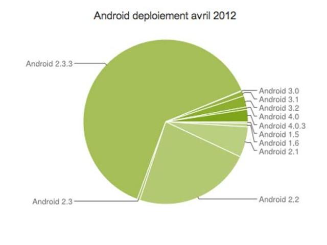 Ice Cream Sandwich présent sur 3 % des terminaux Android