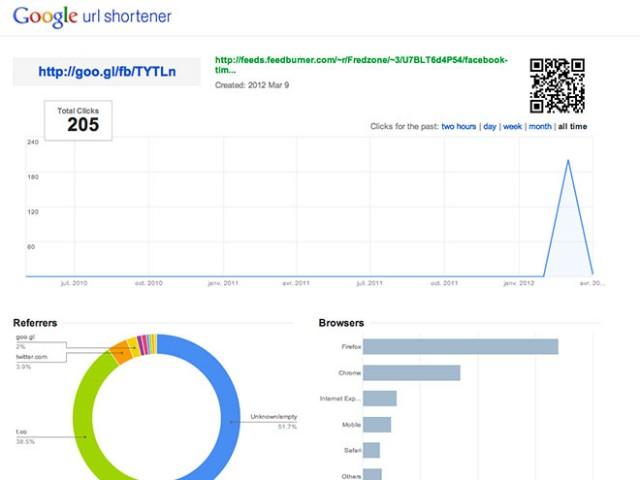 Google URL Shortener : des statistiques plus complètes