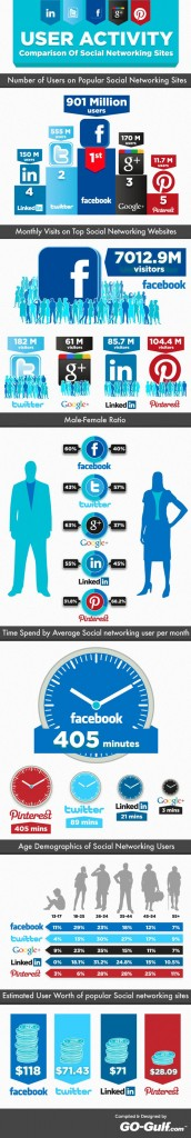 Infographie : Facebook vs Twitter vs Google+ vs LinkedIn vs Pinterest
