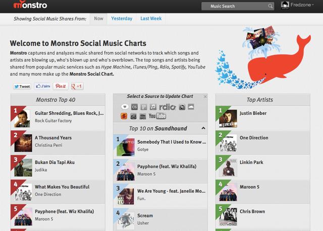 Monstro : découvrir la musique partagée sur Twitter