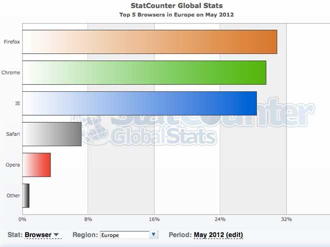Google Chrome est le navigateur web le plus utilisé dans le monde