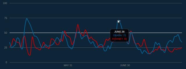 Graphiques du Twitter Political Index