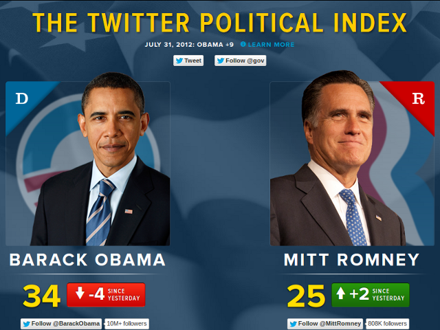 The Twitter Political Index