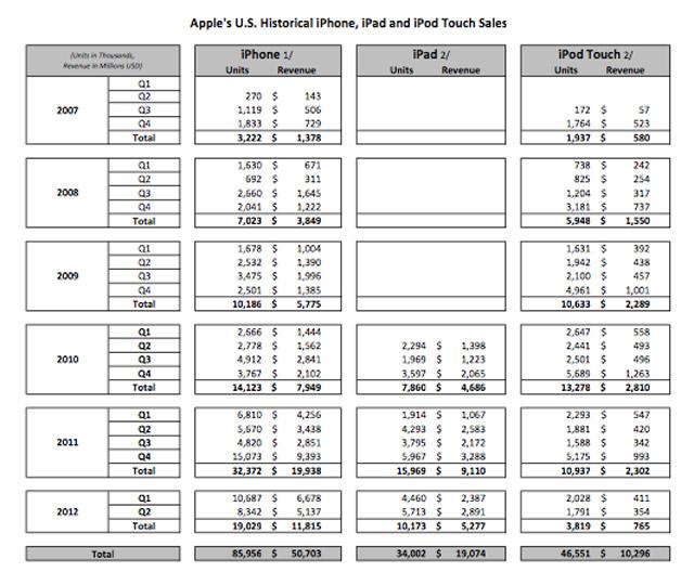 Apple : les chiffres de vente