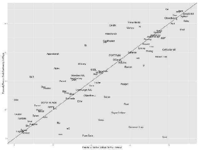 Le classement des langages de programmation