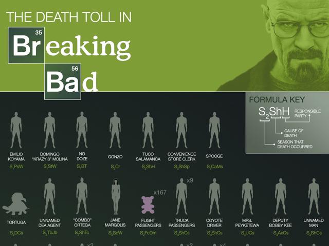 Breaking Bad : une infographie des cadavres trainant dans le sillage de Walter White