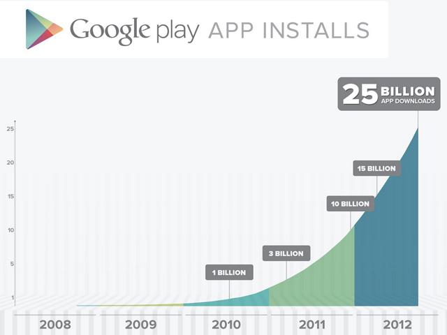 25 milliards de téléchargements pour Google Play