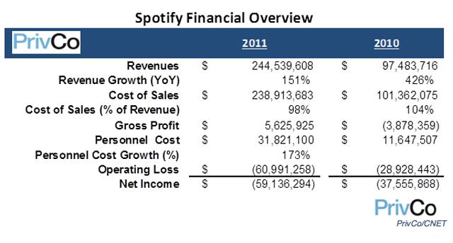 Spotify : la rentabilité, ce n'est pas encore ça