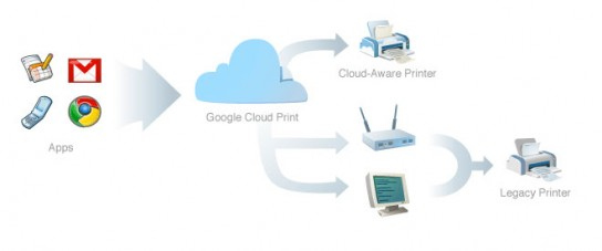 google-cloud-print-ios-android-544x227